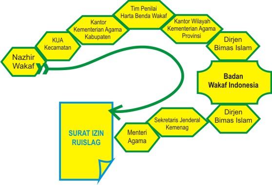 Wakaf, Ruislag  - prosedur ruislag - Beginilah Prosedur Ruislag Tanah Wakaf