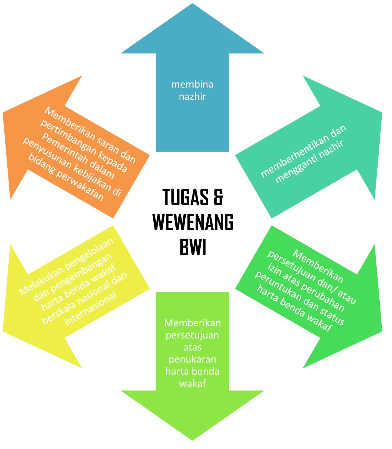 Tugas dan Wewenang  - Tugas dan Wewenang Badan Wakaf Indonesia - Tugas dan Wewenang