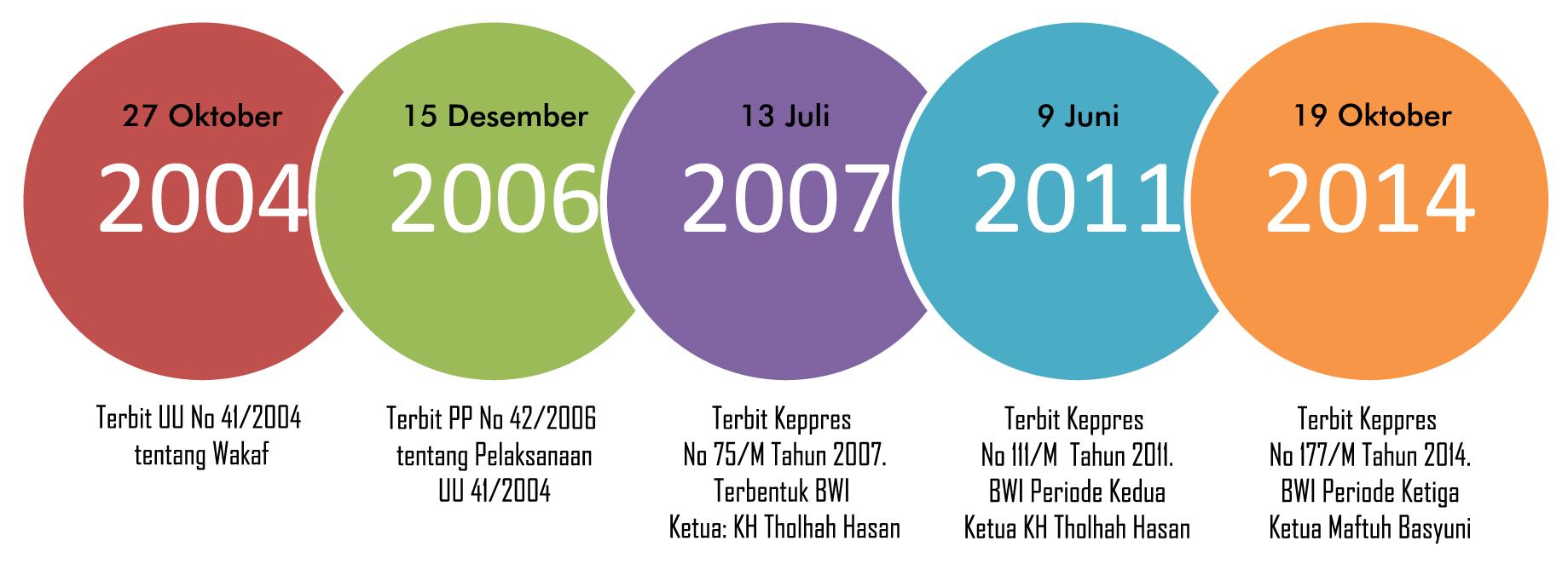 Tentang Badan Wakaf Indonesia (BWI)