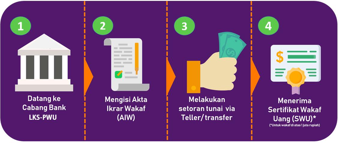 Alur Wakaf Uang  - Alur Wakaf Uang - Perbedaan Wakaf Uang dan Wakaf Melalui Uang